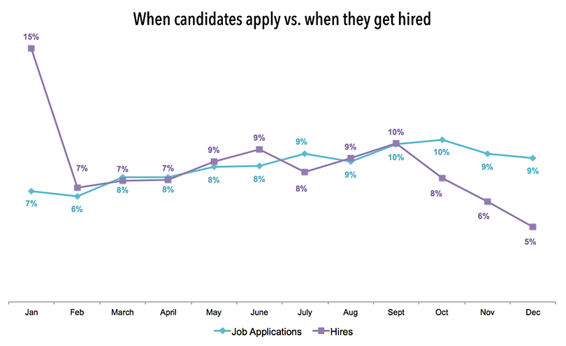 When-people-apply-to-jobs-vs-when-they-get-hired